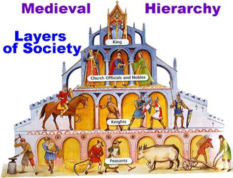 Some Of The Main Socio Economic Events Of Middle Ages